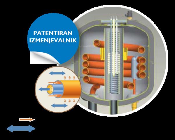 Patentiran izmenjevalnik