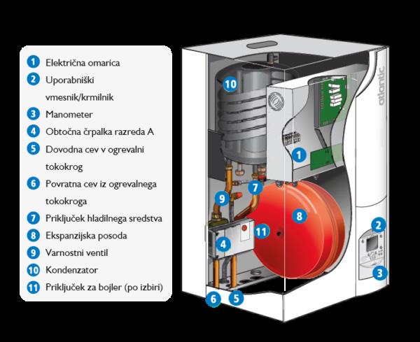 Notranji hidravlični modul