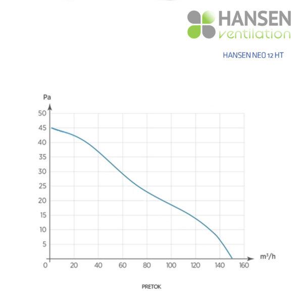 HANSEN Neo 12 HT
